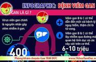 [Infographic] Bạn biết gì về bệnh viêm gan B và viêm gan C ?