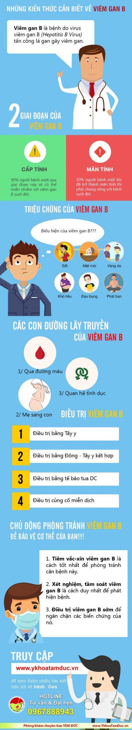 infographic bệnh viêm gan b infographics bệnh gan [Infographic] Tất tần tật những điều cần biết về bệnh viêm gan B infographic benh gan viem gan b scaled
