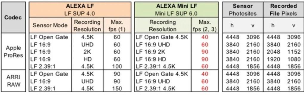 ARRI LF vs Mini LF: comparación de FPS y resolución