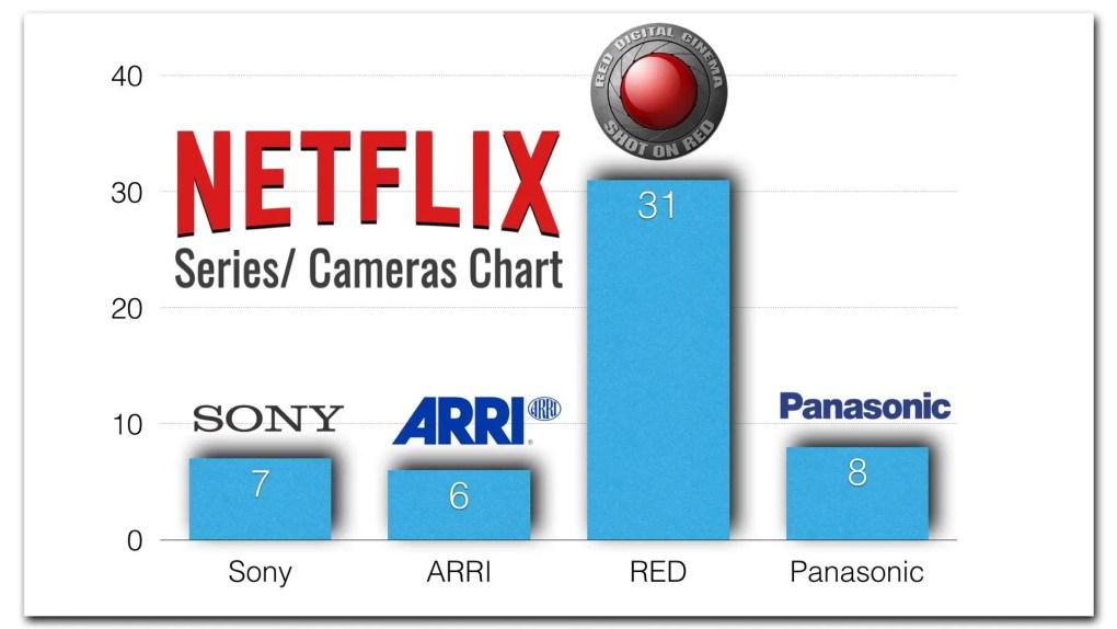 Comparación de Netflix