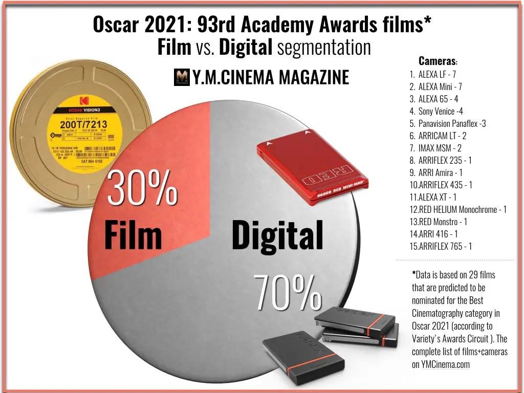 Oscar 2021- 93rd Academy Awards nominees (prediction): Film vs. Digital segmentation