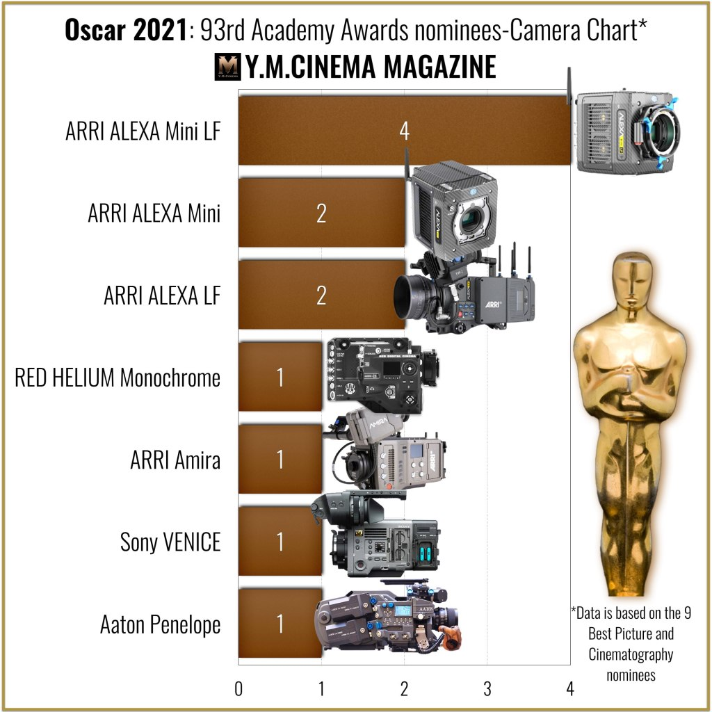 Oscar 2021: 93rd Academy Awards nominees-Camera Chart
