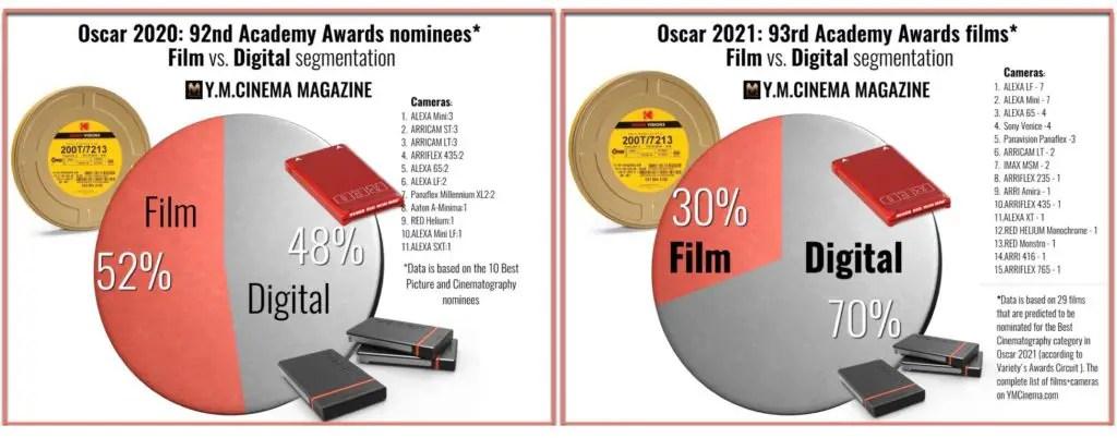 Oscars 2020 vs. Oscars 2021- Film cameras and digital cameras