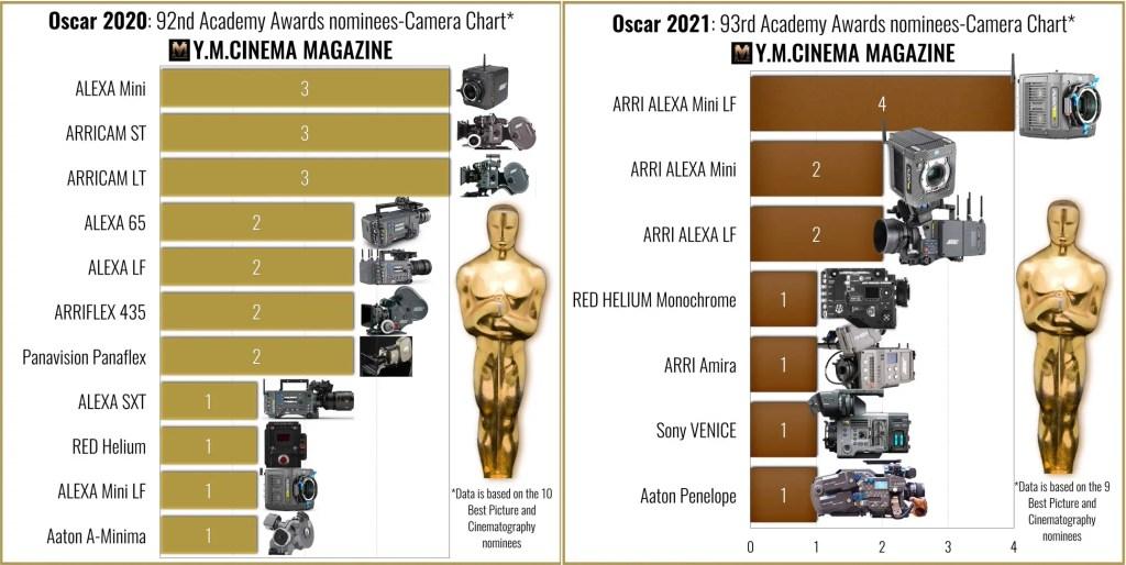 Oscars 2020 vs. Oscars 2021- The cameras