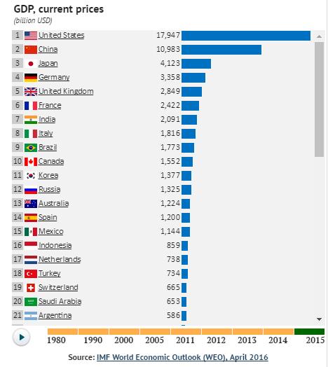 世界のGDPランキング(2015年)