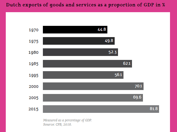 オランダのGDPにおける輸出額の割合の推移