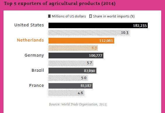 2014年農畜産物の輸出額の世界トップ5のランキング