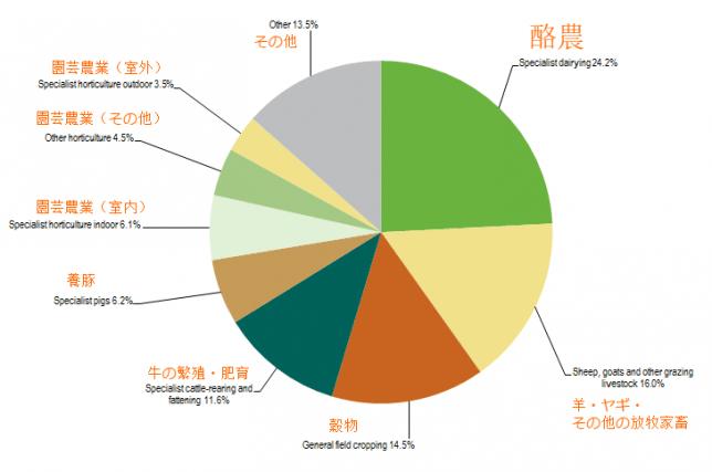 オランダ農畜産業における生産者の割合(編集後)