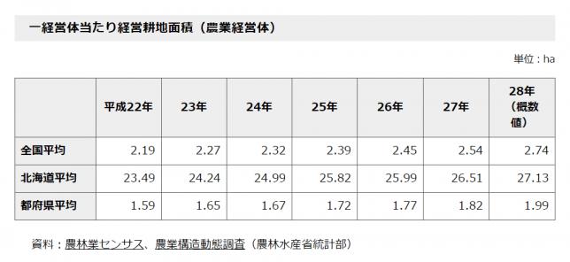 %e6%97%a5%e6%9c%ac%e3%81%ae%e5%b9%b3%e5%9d%87%e7%b5%8c%e5%96%b6%e9%9d%a2%e7%a9%8d%e3%80%90%e5%b9%b3%e6%88%9022%e5%b9%b4%ef%bd%9e27%e5%b9%b4%e3%80%91