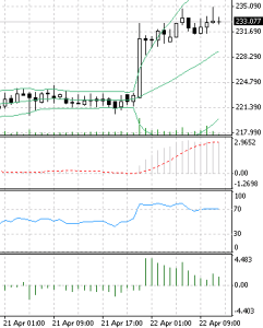 Bitcoin versus the USA dollar BTC gained against the USD on april 22