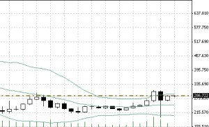Graph of Bitcoin vs USD showing bollinger bands breakout on a weekly timescale