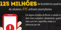 Veja o número assustador de roubos de celulares no Brasil
