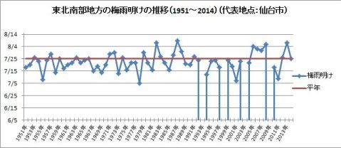 東北南部地方の梅雨明けの推移(1951~2014)(代表地点:仙台市)