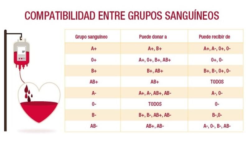 COMPATIBILIDAD GRUPOS SANGUINEOS