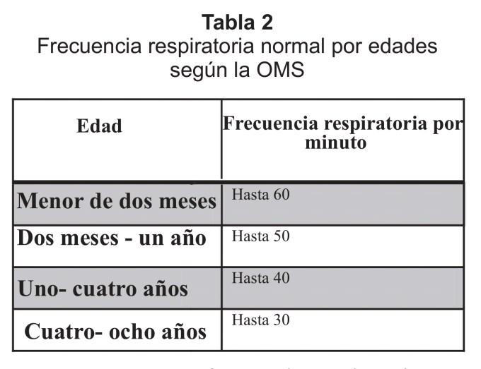 Frecuencia respiratoria pediátrica.