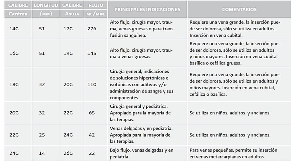 Catéter venoso periférico CARACTERÍSTICAS