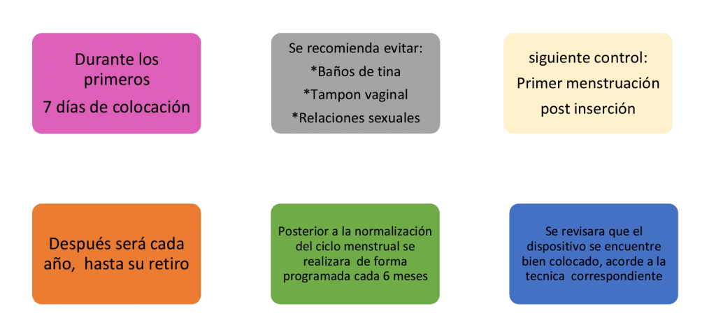 TÉCNICA DE COLOCACIÓN3 DEL DISPOSITIVO INTRAUTERINO2