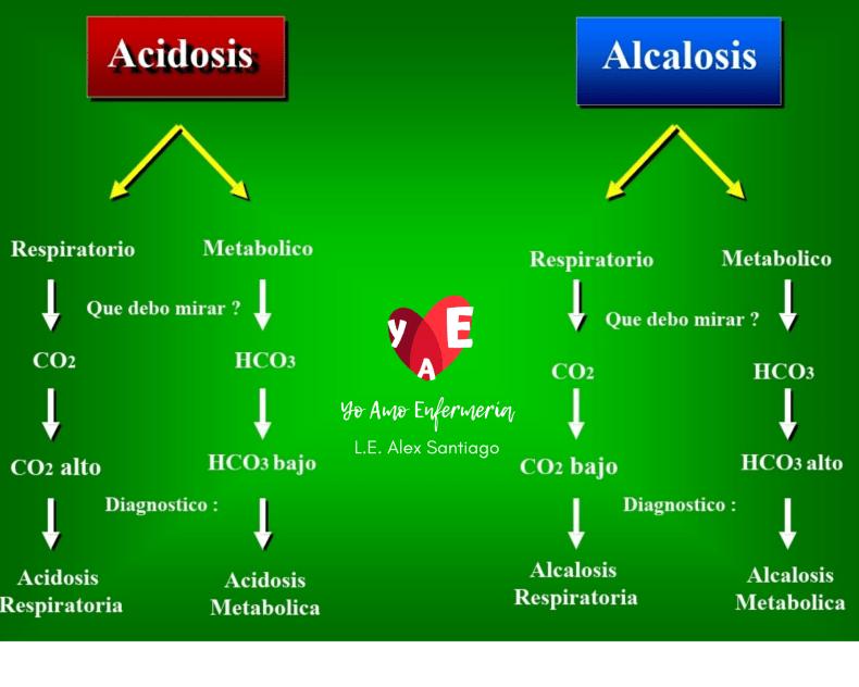 interpretar gases arteriales en solo 3 PASOS2