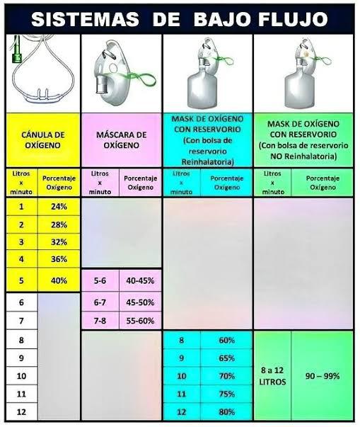 Sistemas de administración de oxígeno