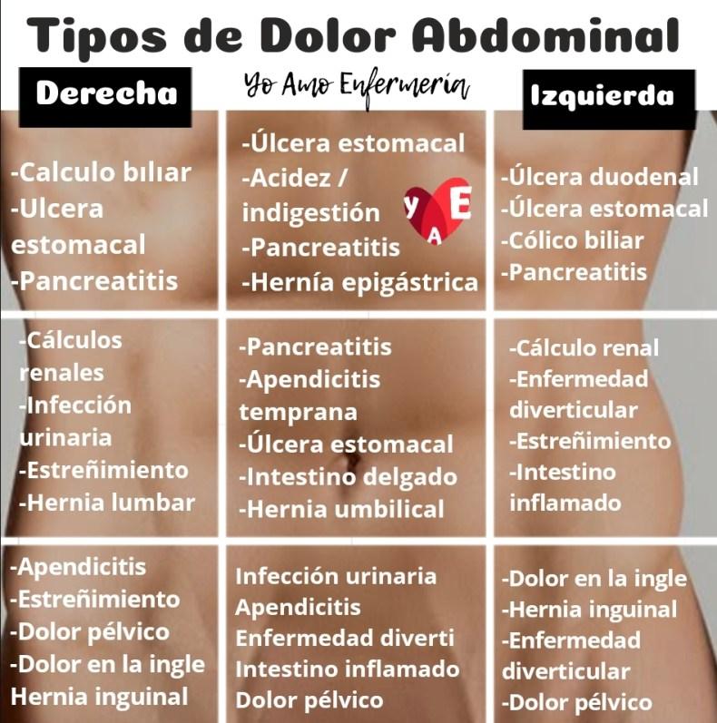 Tipos de dolor abdominal.