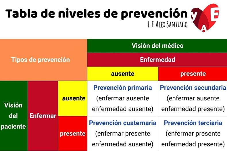 Niveles de prevención