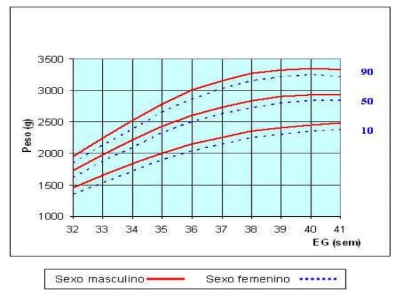 Tabla de percentiles de peso y talla del recién nacido