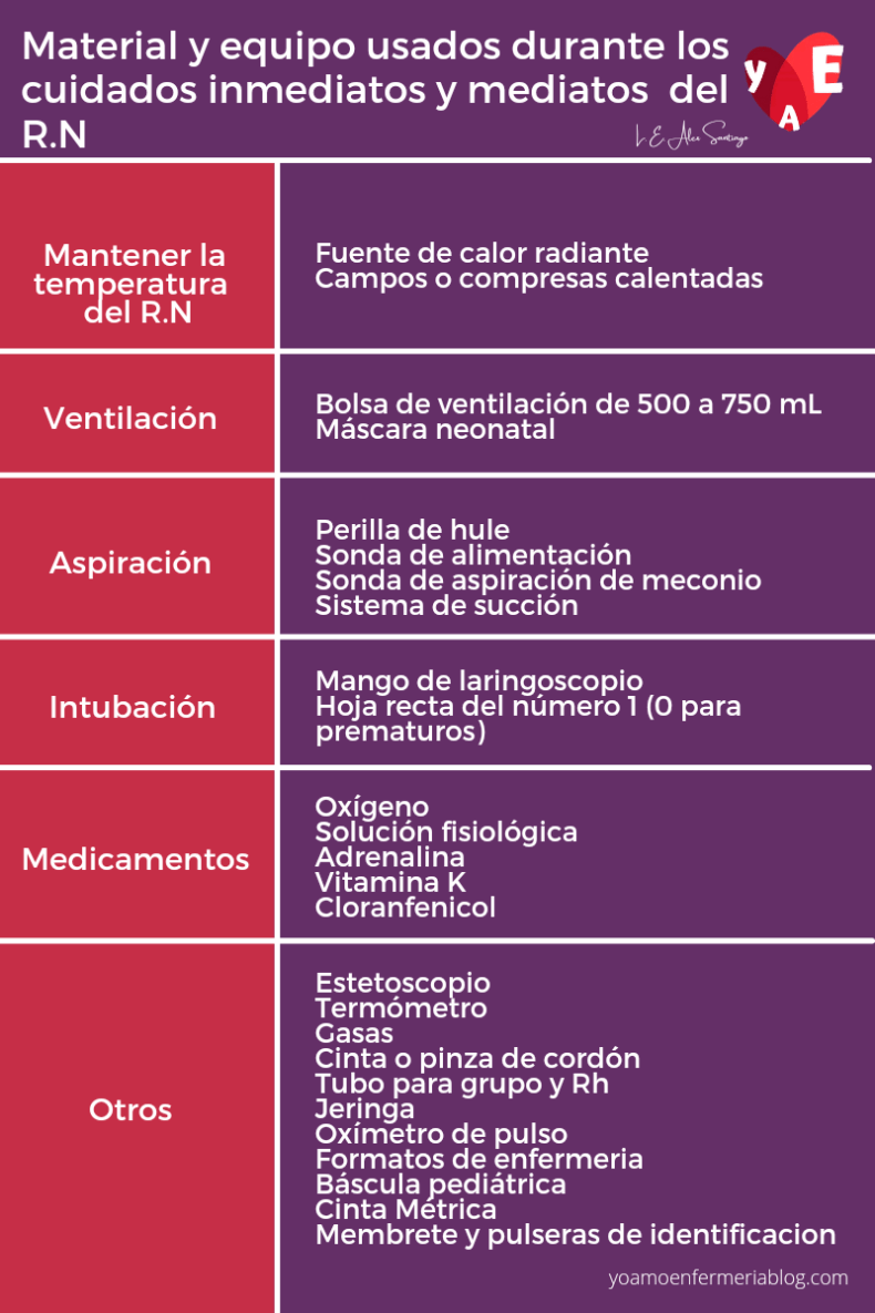 Material y equipo usados durante los cuidados inmediatos y mediatos del R.N