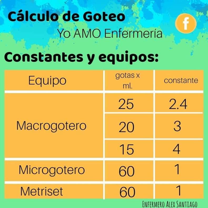 constantes y equipos del calculo de goteo