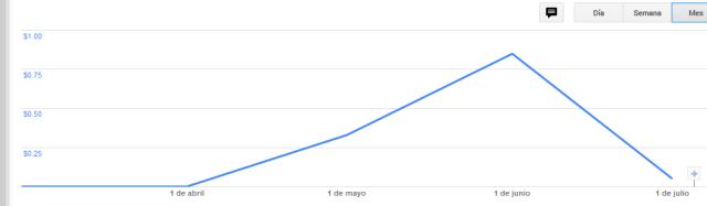 ganancias google adsense wordpress