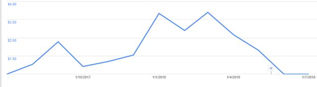 ganancias google adsense