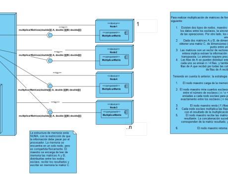Como hacer diagramas de Deployment en Visual Paradigm