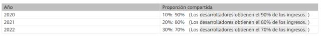 porcentaje de ganancia monetizacion con huawei ads kit