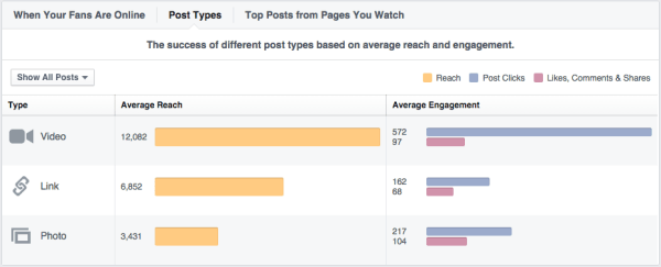 Facebook Page Insights: Post Types stats