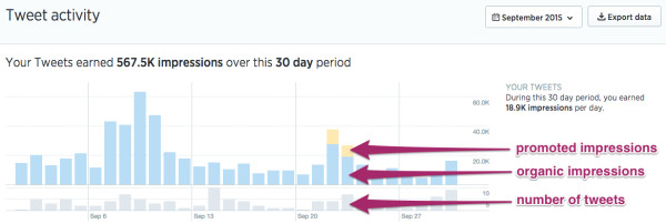 Twitter Analytics - tweet activity graph