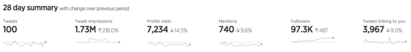Image of Twitter Analytics 28 day summary