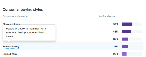 Twitter Analytics: audience insights mouse over example