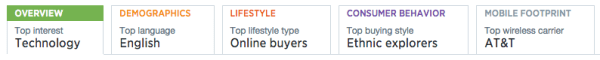 Twitter Analytics: Audience Insights graph