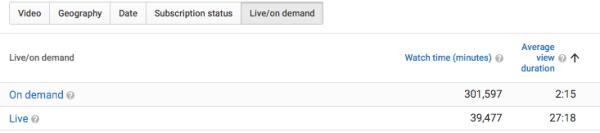 youtube analytics live / on demand table