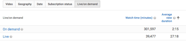 youtube analytics live / on demand table