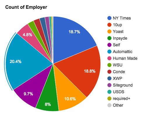 Pie chart showing the percentage of commits to WordPress done by committers, grouped by their employer
