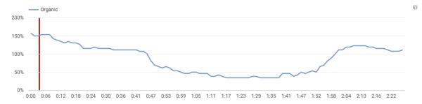 YouTube Analytics: audience retention report