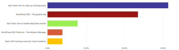 YouTube Analytics: bar chart example