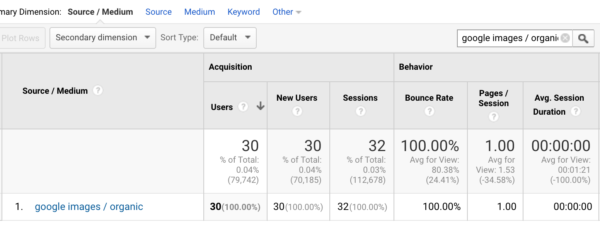 image search results in Google Analytics