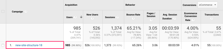 Campaigns in Google Analytics