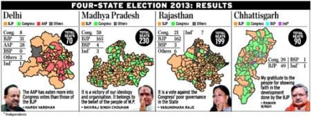 הגראף הזה מראה את הקף תבוסתה של מפלגת הקונגרס ברג׳סטהאן, במאדהיה פראדש, בצ׳האטיסגאר ובדלהי. פרס הניחומים היחיד ניתן לקונגרס במדינת מיזוראם הקטנטנה, בצפון מזרח הודו, שאינה נראית כאן (משועתק מן העתון The Hindu, ראו למעלה)