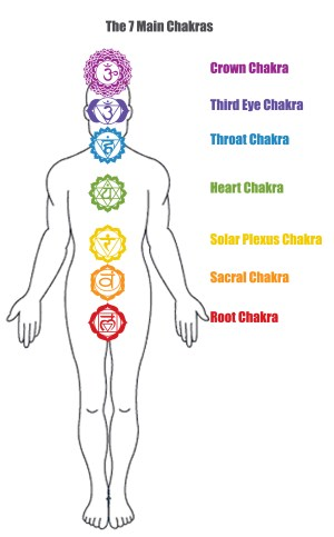 YogaDanielle | Yoga & Chakras… and positive living!