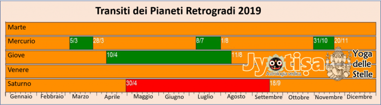 Calendario Pianeti Retrogradi