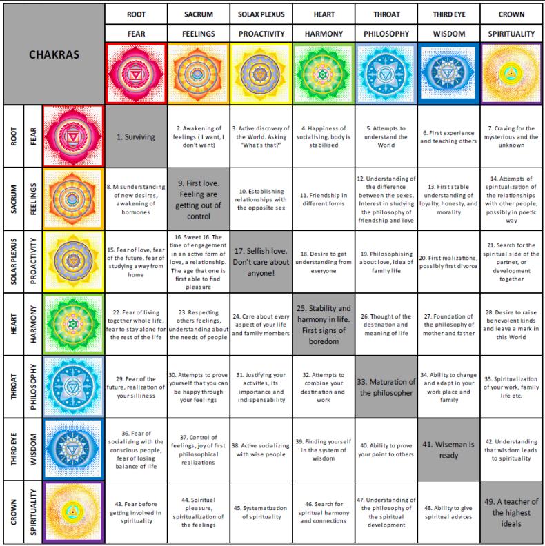 Chakra Matrix Chart - Ashtanga Heidelberg