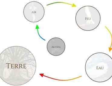 mahabhuta ou les 5 éléments primordiales