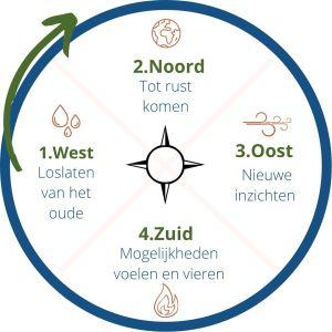 Kompas innerlijke wijsheid
